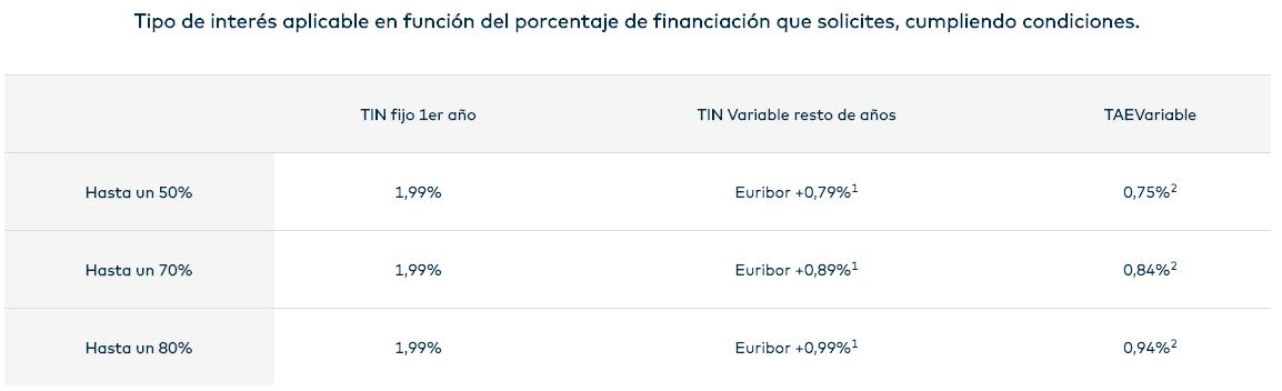 Tipo de interés hipoteca fija openbank