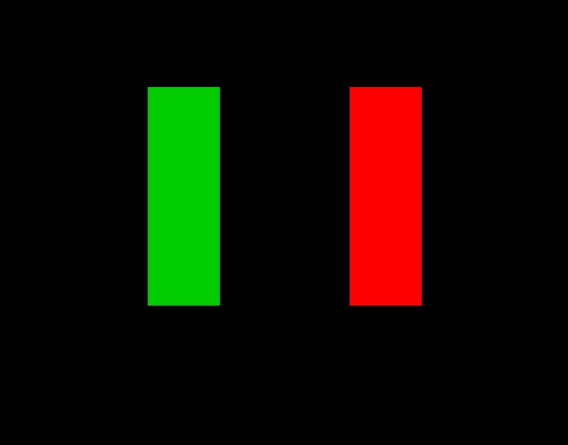 Guía de trading de acción de precios