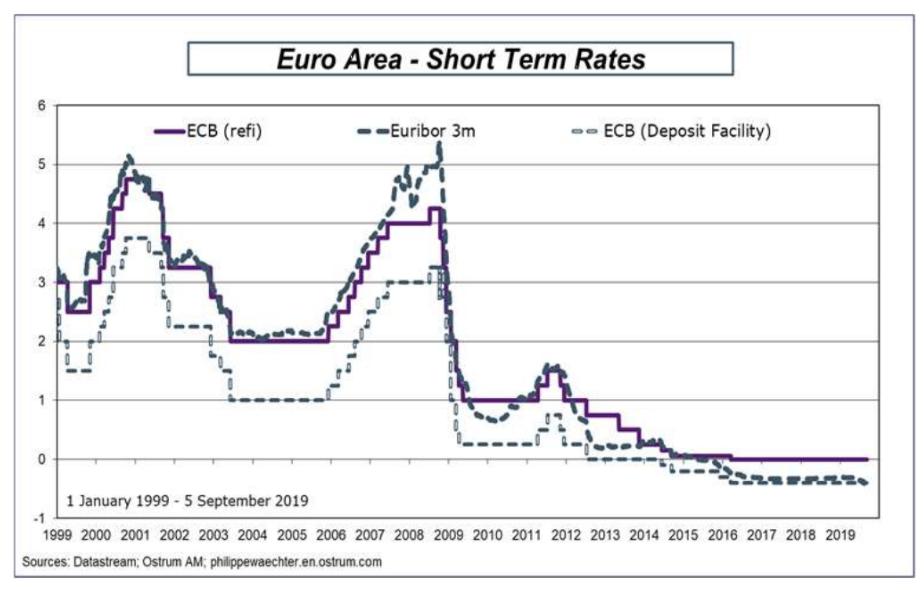 euro area 9 septiembre