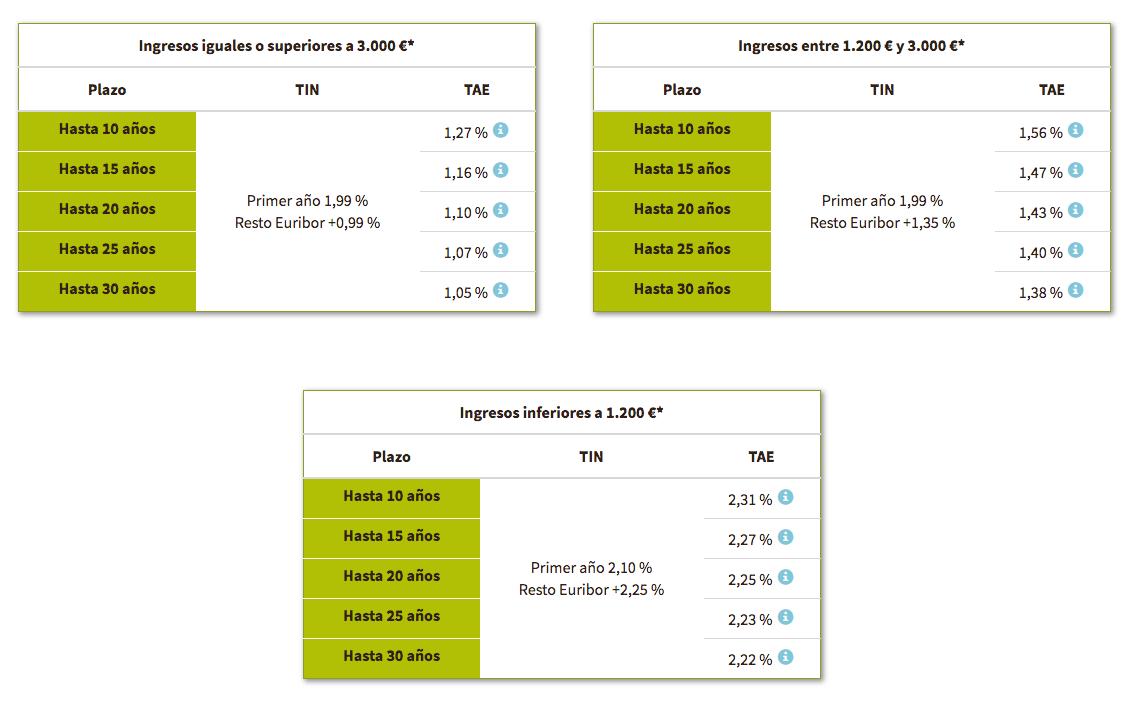 Nuevos tipos de interés Hipoteca Variable Rankia