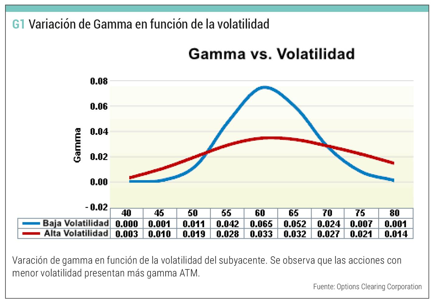 gamma volatilidad