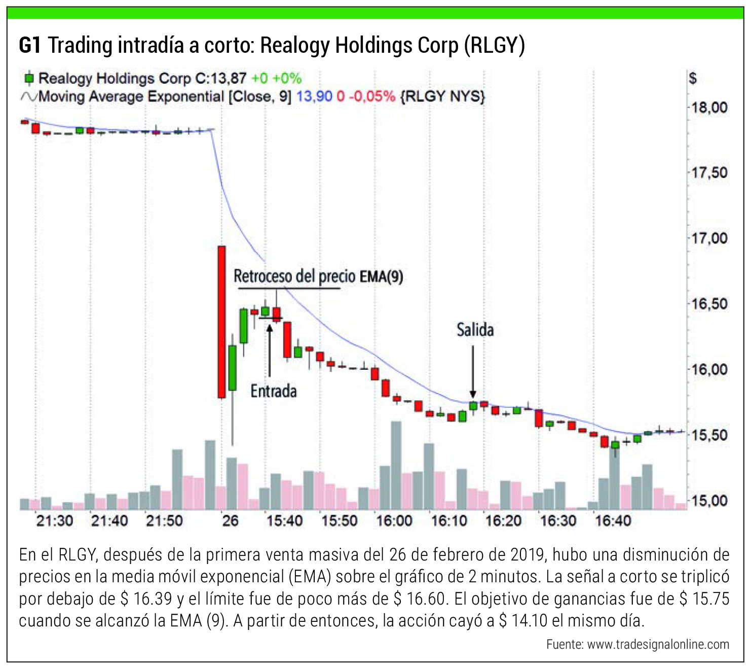 trading intradia