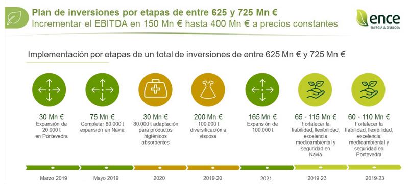 plan de inversiones ence energia y celulosa