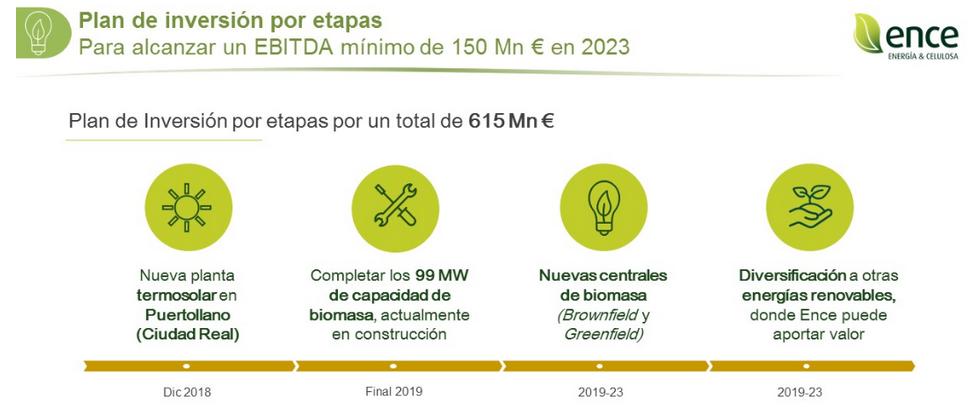 plan inversion ence energia y celulosa