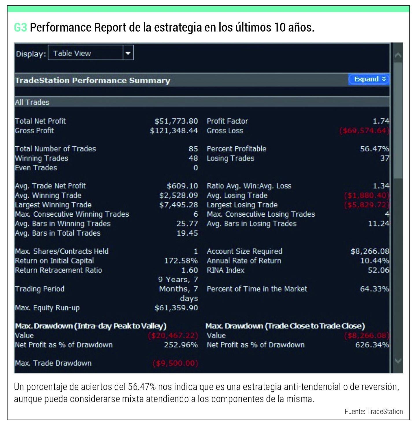 perfomance report