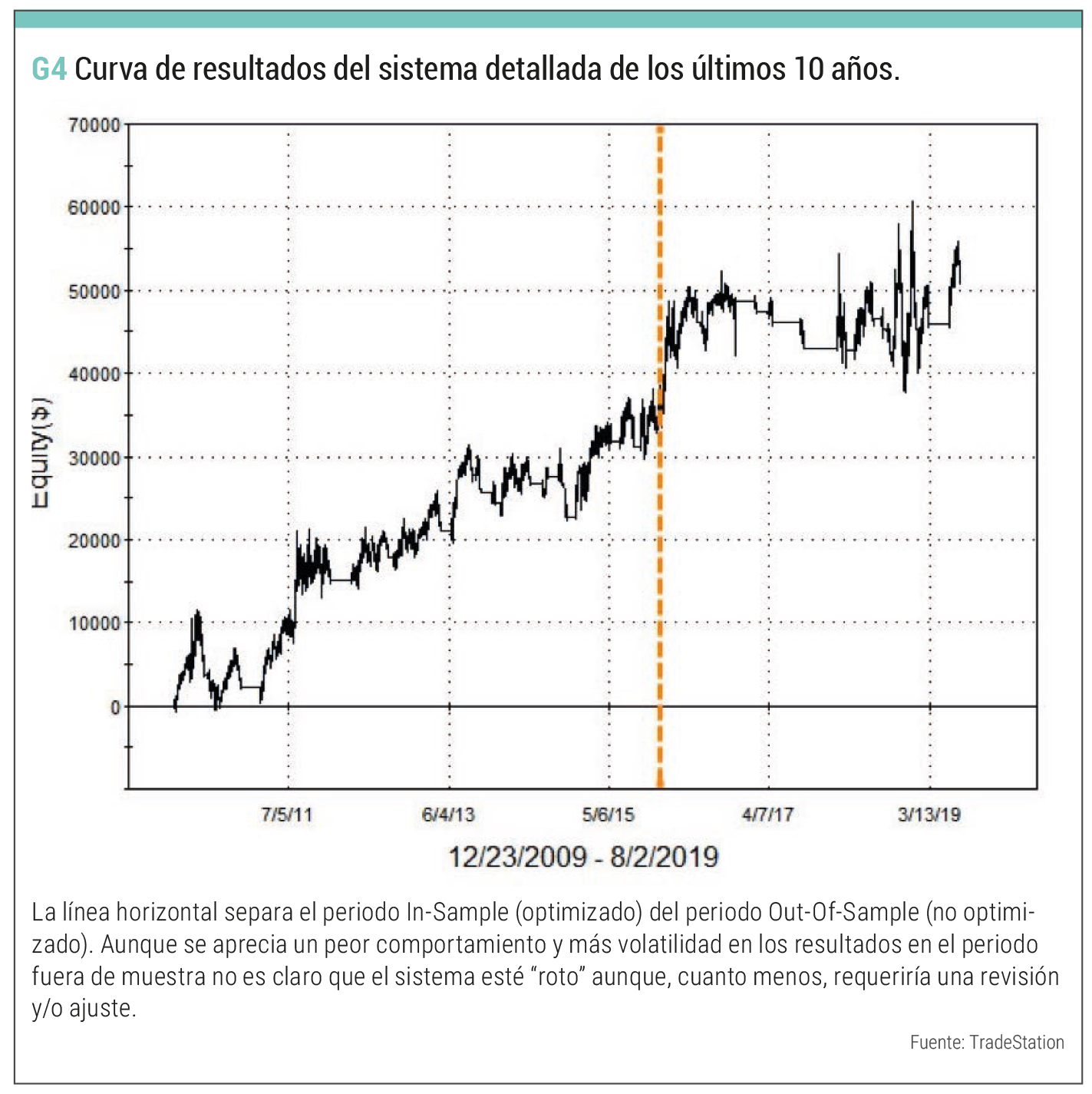 curva resultados