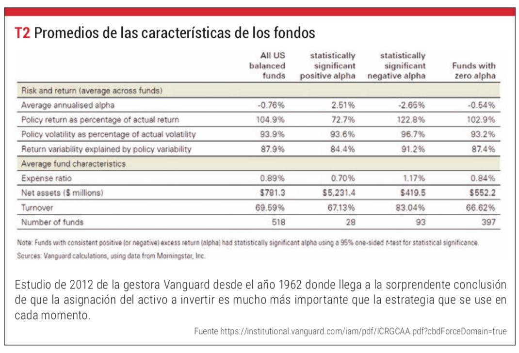 promedios de las características de los fondos