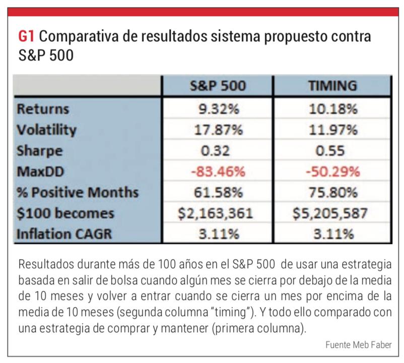 sistema de trading sobre sp500