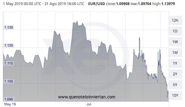 Gráfica sobre la evolución del cambio Euro-Dólar entre el 1 de Mayo y el 31 de Agosto de 2019