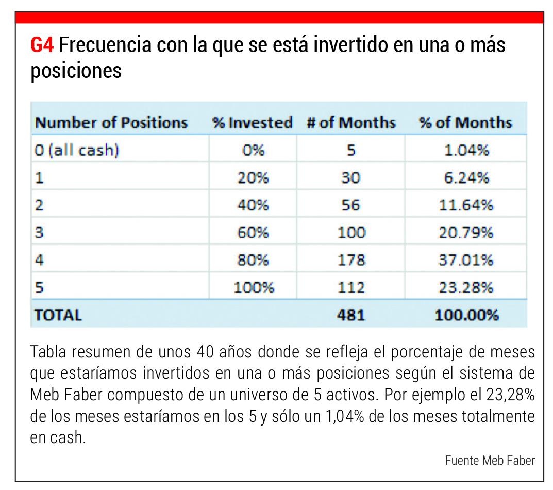 frecuencia traders