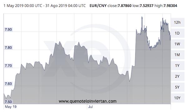 Gráfica sobre la evolución del cambio Euro-Yuan entre el 1 de Mayo y el 31 de Agosto de 2019