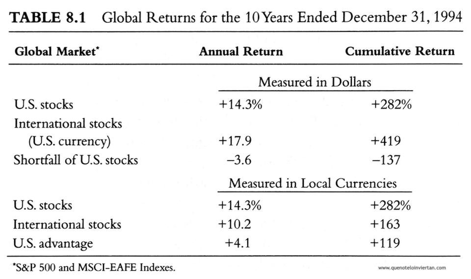 Tabla comparativa de la rentabilidad del S&P500 y el MSCI-EAFE en divisa local y en dólares