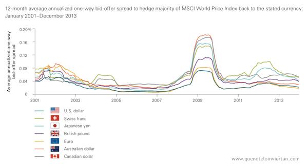 La cobertura de las divisas que componen el índice MSCI World Price Index se mueve en el rango 0,05% y 0,08%