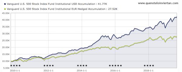 Evolución del fondo Vanguard US 500 Stock Index Fund en su versión en dólares y su versión en euros con divisa cubierta.