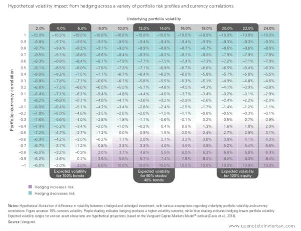 Tabla de volatilidades de una cartera según la correlación de los activos con la divisa y la distribución de activos de la cartera