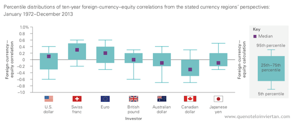 Gráfica de correlación entre los mercados de renta variable internacional y las divisas locales de inversores de diferentes regiones