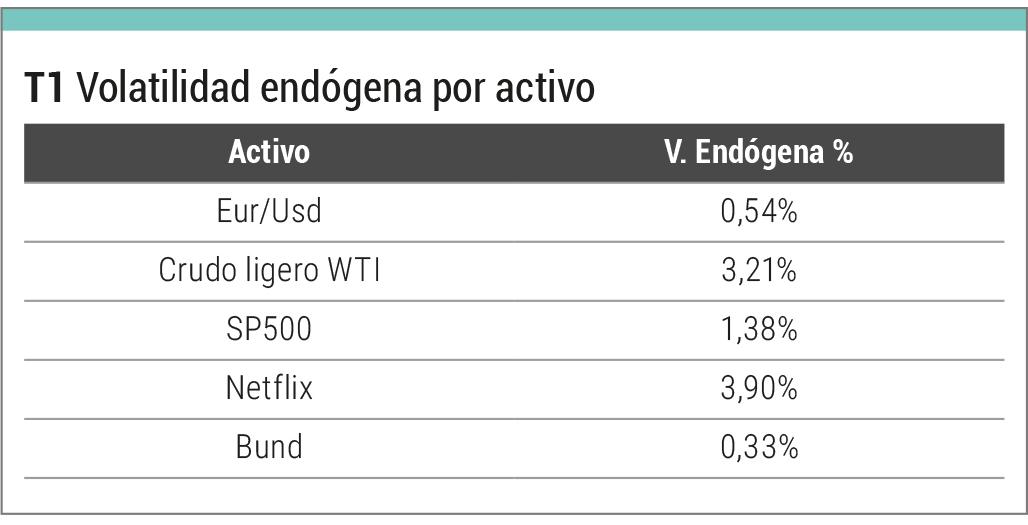 volatilidad endógena por activo