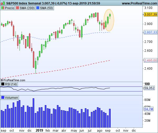 S&P 500 en gráficos semanales