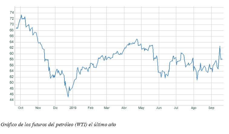 gráfica petróleo