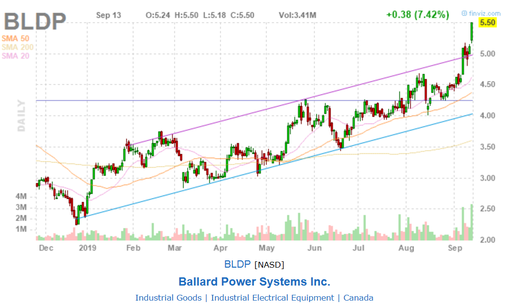 BLDP BAllard Power Systems