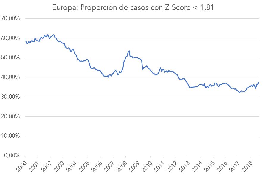 proporción empresas z-score 1,81