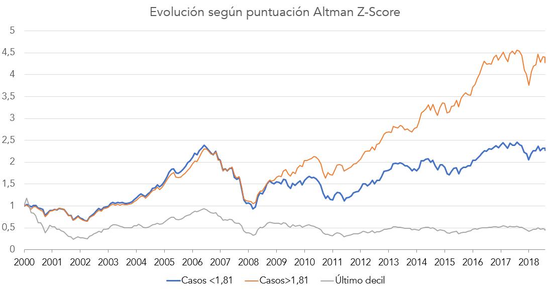 evolución puntuación z-score