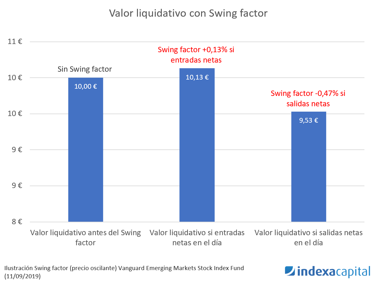 valor liquidativo con swing factor