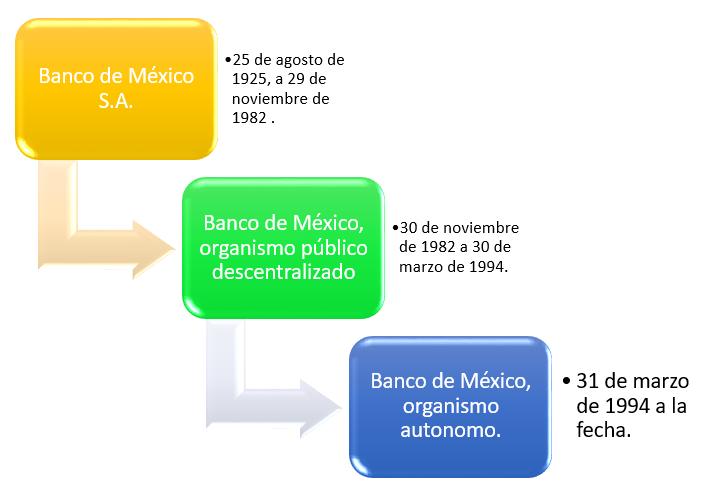 Evolución del Banco de Mexico