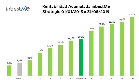 rentabilidad acumulada inbetsme strategic desde 2015