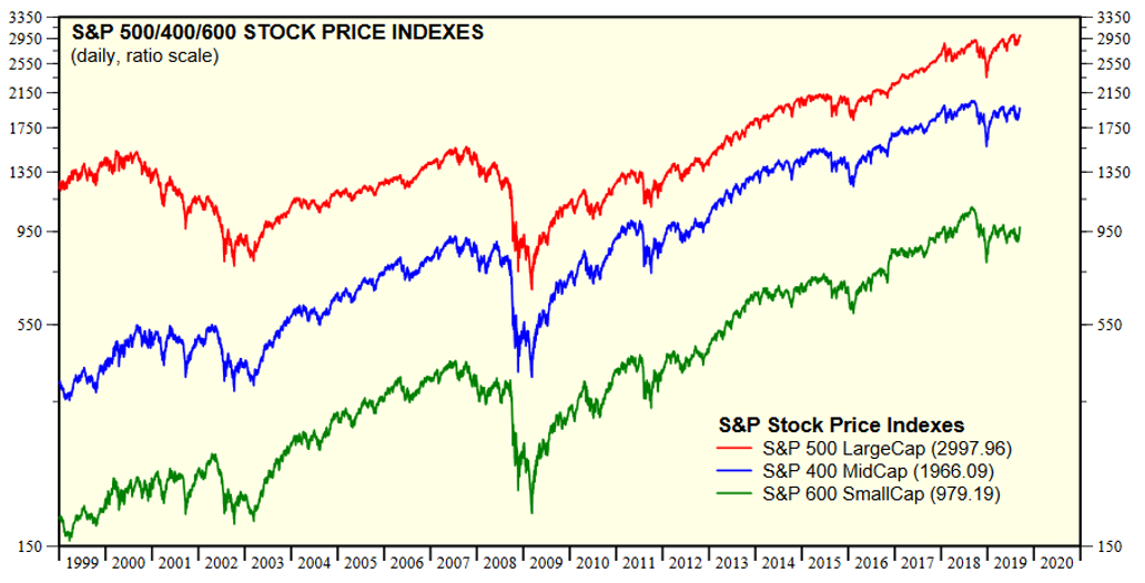 sp500 indexes