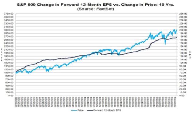 S&P 500 change 12 months