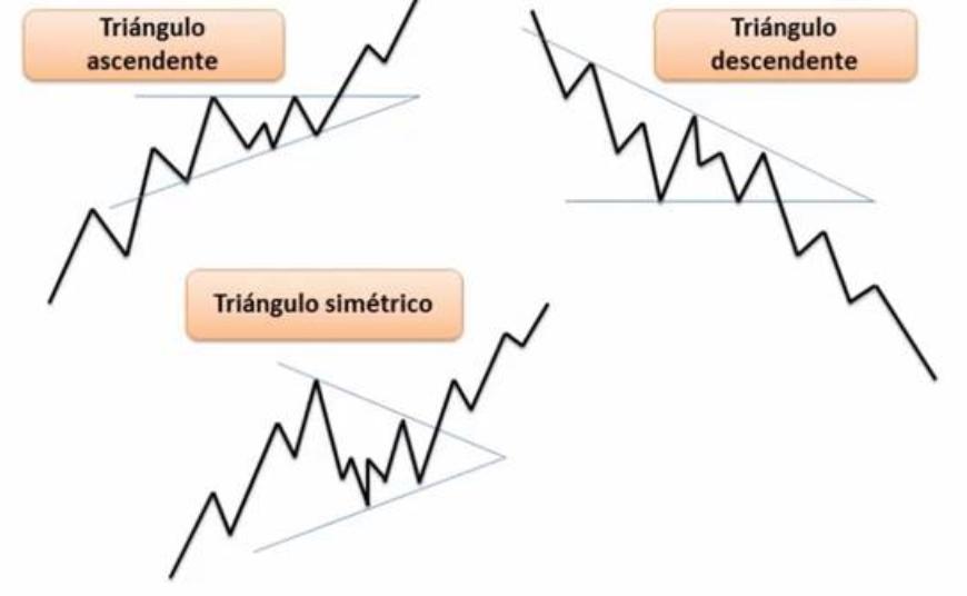 Triángulos análisis técnico
