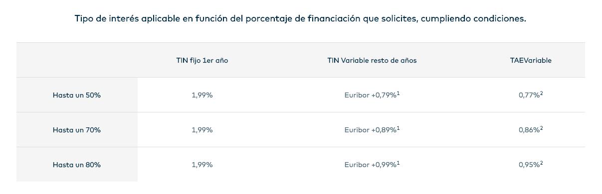 Nuevos tipos de interés Hipoteca Open Variable