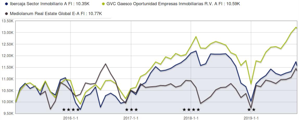fondos inmobiliarios españoles comparativa 5 años