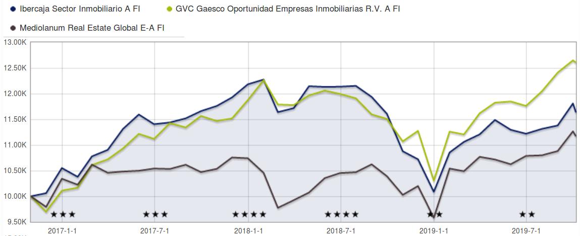 fondos inmobiliarios españoles comparativa 3 años
