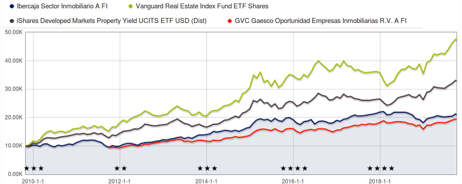 fondos inmobiliarios españoles comparativa no baten al índice
