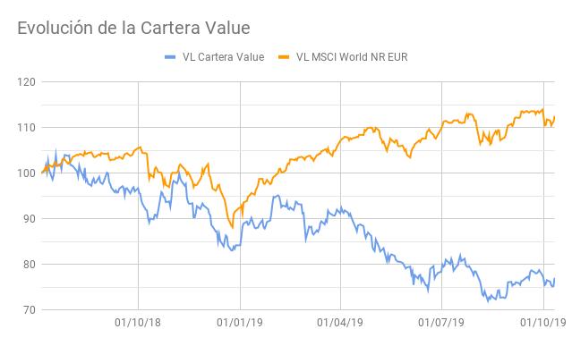 Evoluci%C3%B3n_de_la_Cartera_Value.png?1570953522