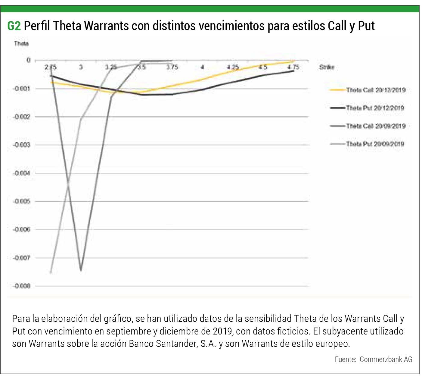 theta warrants