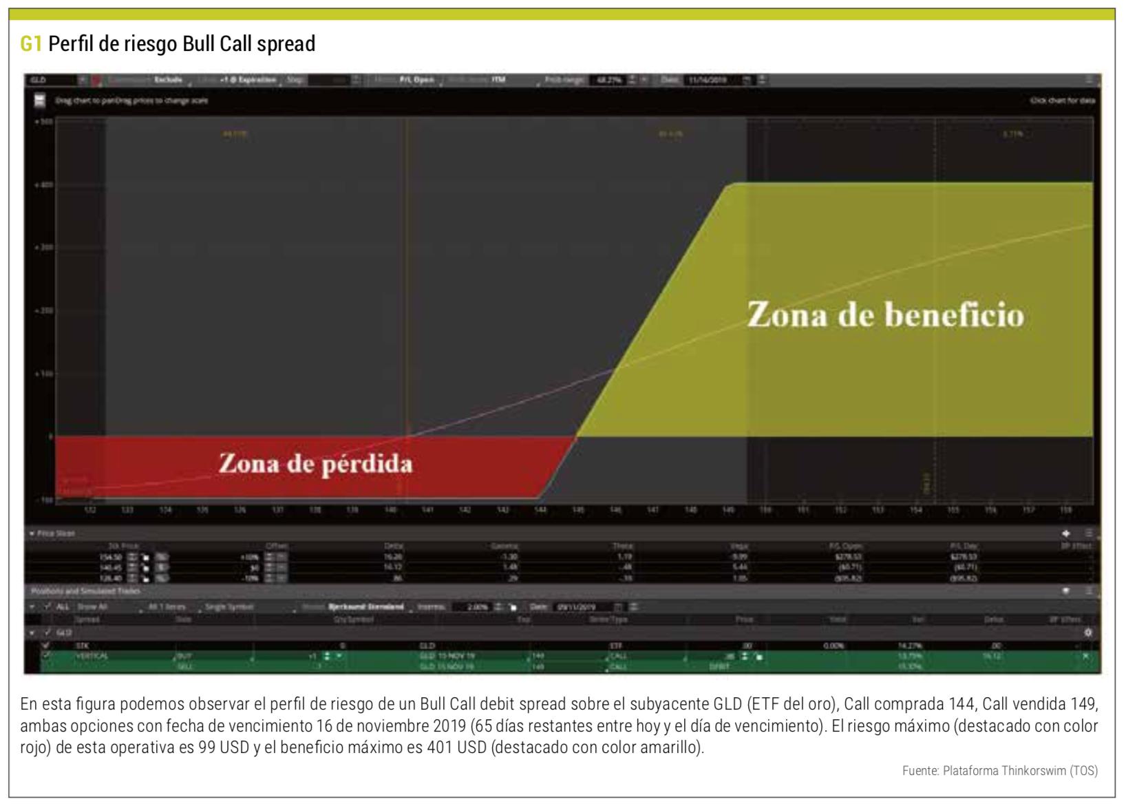 riesgo bull spread