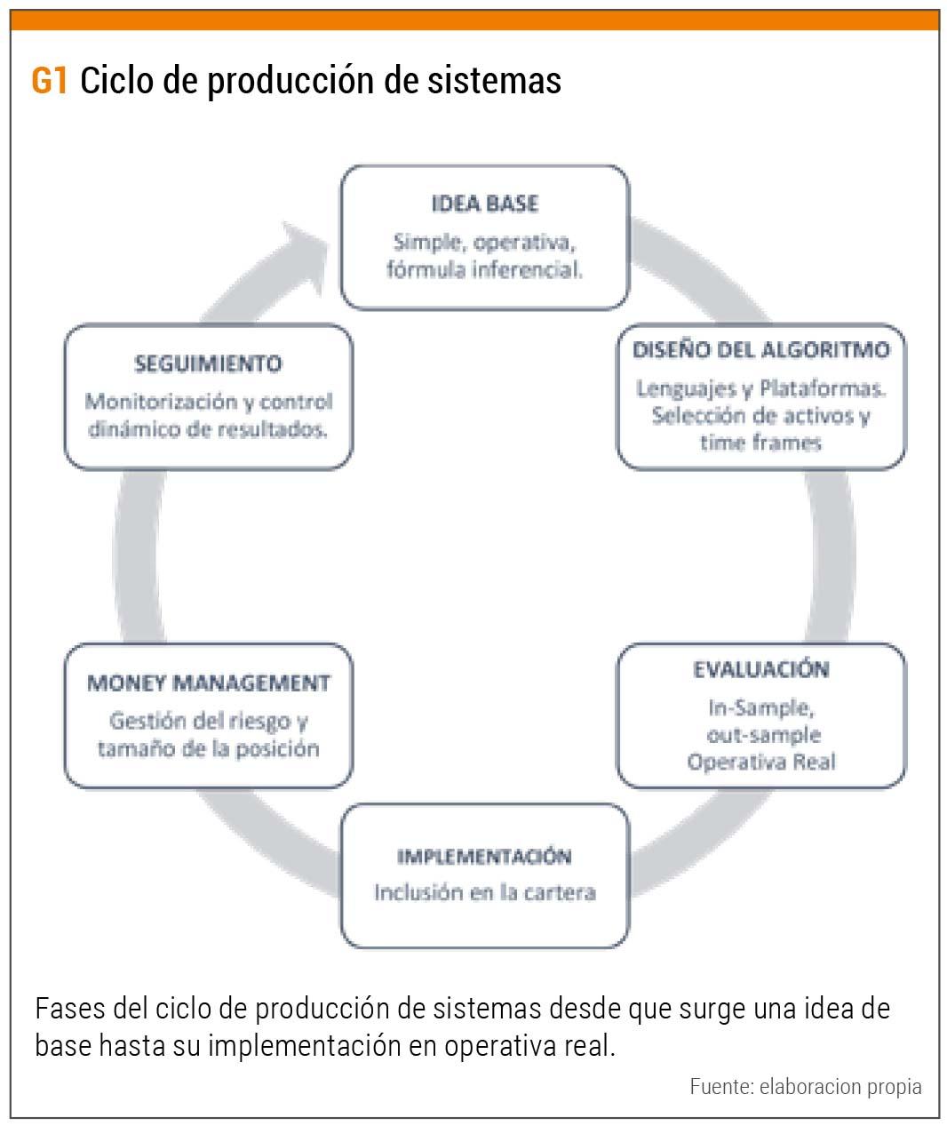ciclo producción