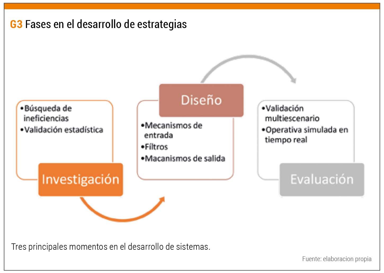 Fases desarrollo estrategias