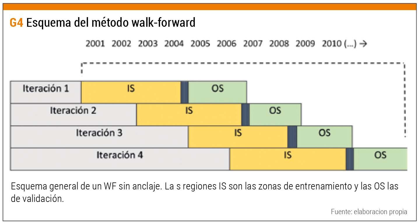 Esquema método walk-forward