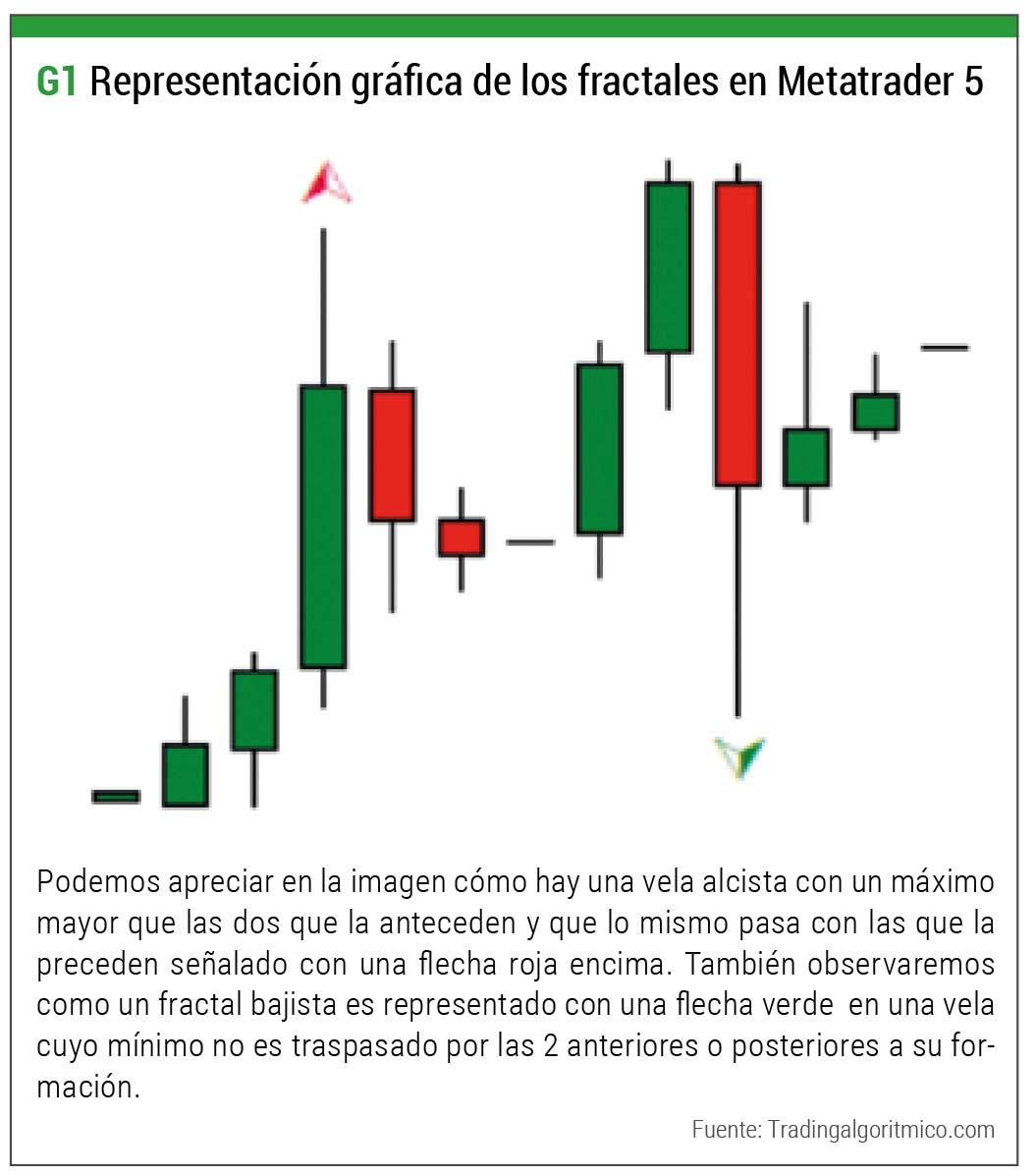 Metatrader 5 fractales