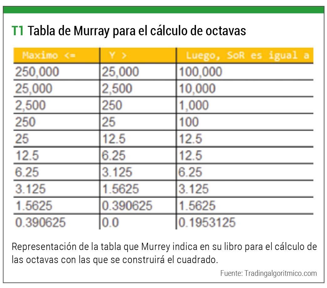 tabla murray