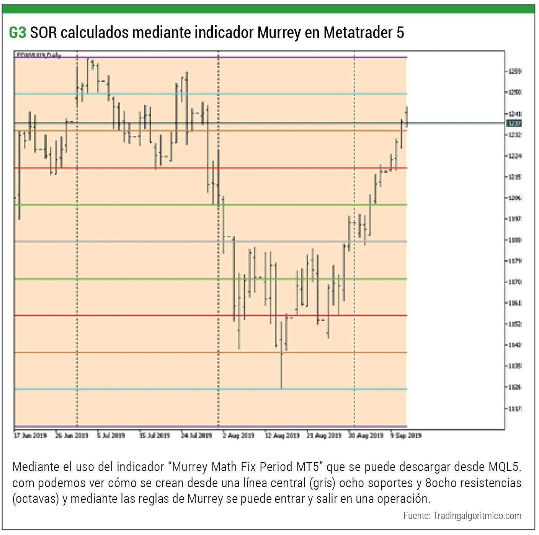 SOR Calculados Murrey Metatrader 5