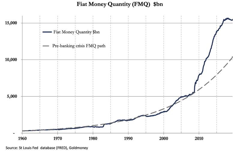 El crecimiento del dinero fiat se ha disparado desde la Gran Crisis Financiera