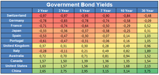 rentabilidad bonos gobierno
