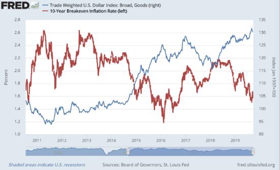 Dólar inflación InbestMe