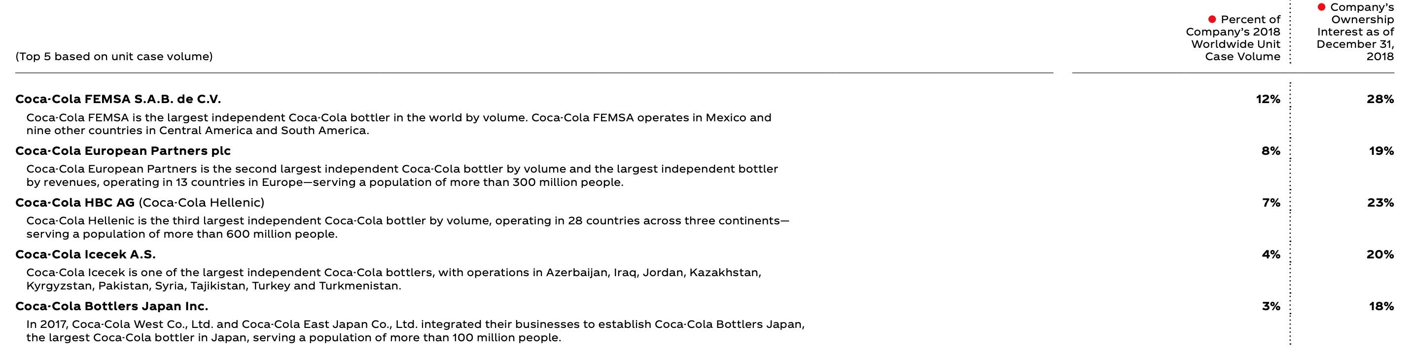 Embotelladoras Coca-Cola