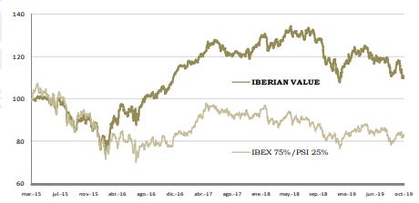 Iberian Value vs IBEX informe trimestral 2019
